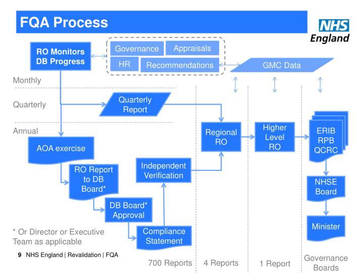 FQA Process
