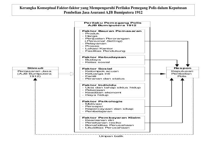 Kerangka Konseptual Faktor-faktor yang Mempengaruhi Perilaku Pemegang Polis dalam Keputusan Pembelian Jasa Asuransi AJB Bumiputera 1912
