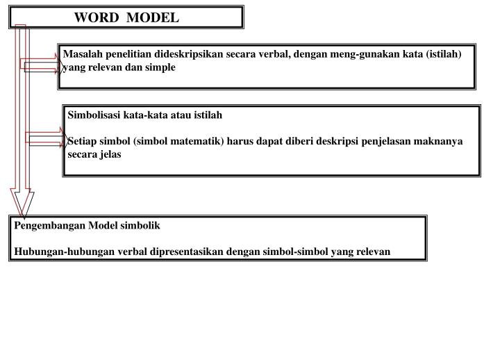 WORD  MODEL
