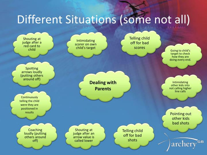 Different Situations (some not all
