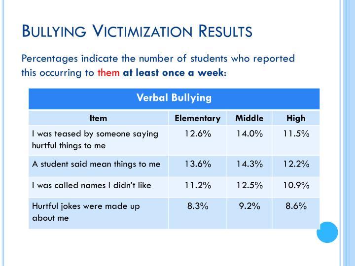 Bullying Victimization Results