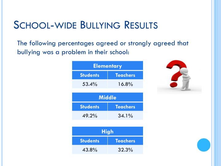The following percentages agreed or strongly agreed that bullying was a problem in their school: