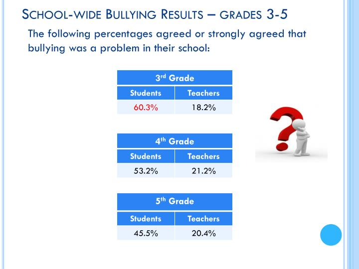 School-wide Bullying Results – grades 3-5