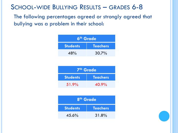 School-wide Bullying Results – grades 6-8