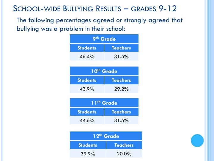 School-wide Bullying Results – grades 9-12