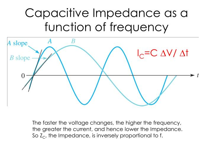 Capacitive Impedance as a function of frequency