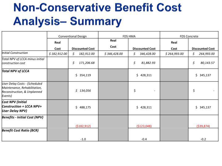 Non-Conservative Benefit Cost Analysis– Summary