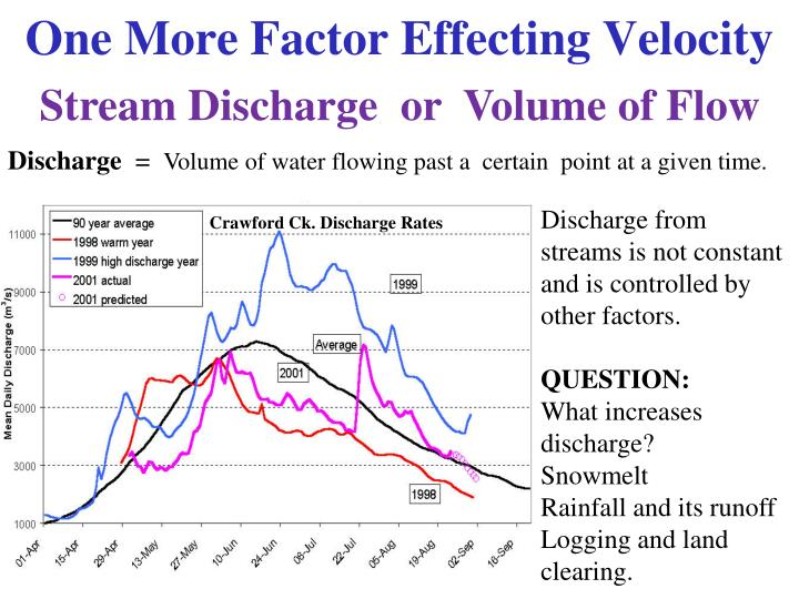 One More Factor Effecting Velocity
