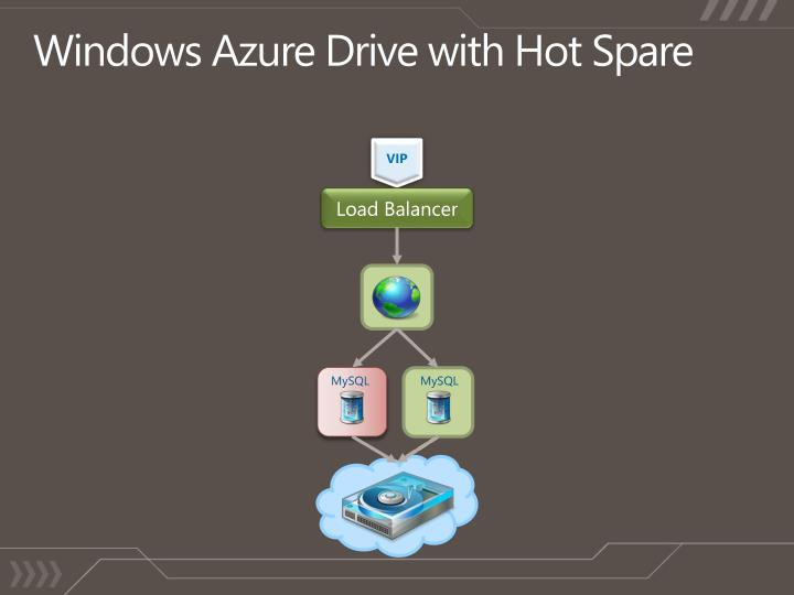 Windows Azure Drive with Hot Spare