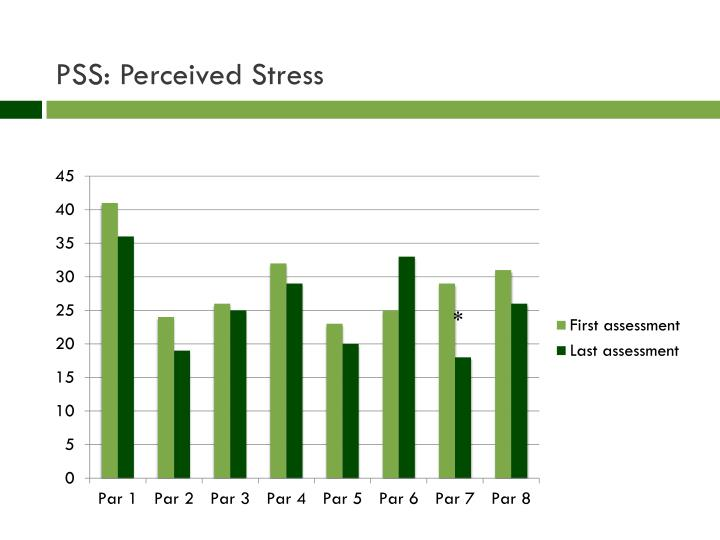 PSS: Perceived Stress