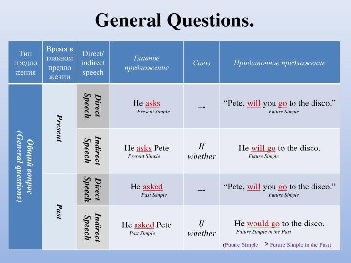 General Questions.
