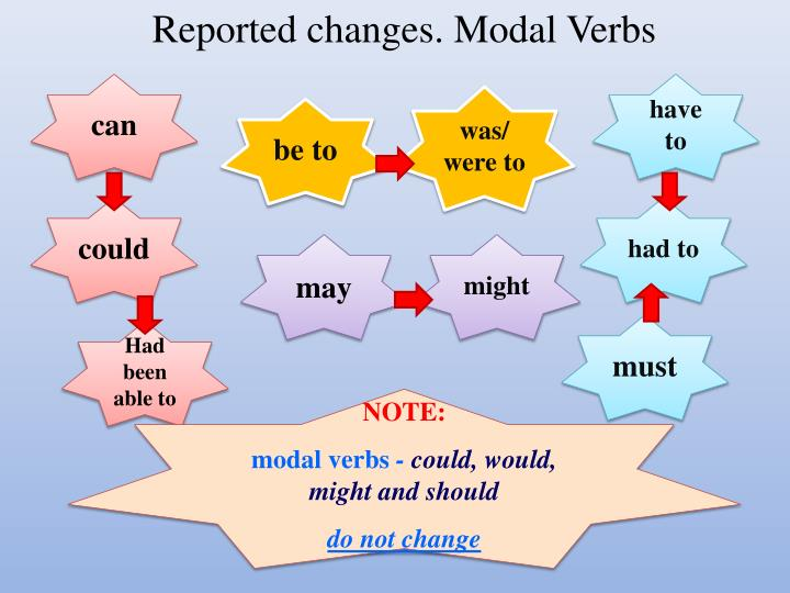 Reported changes. Modal Verbs