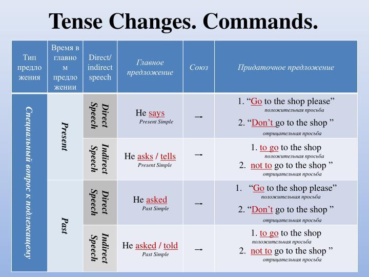 Tense Changes. Commands.
