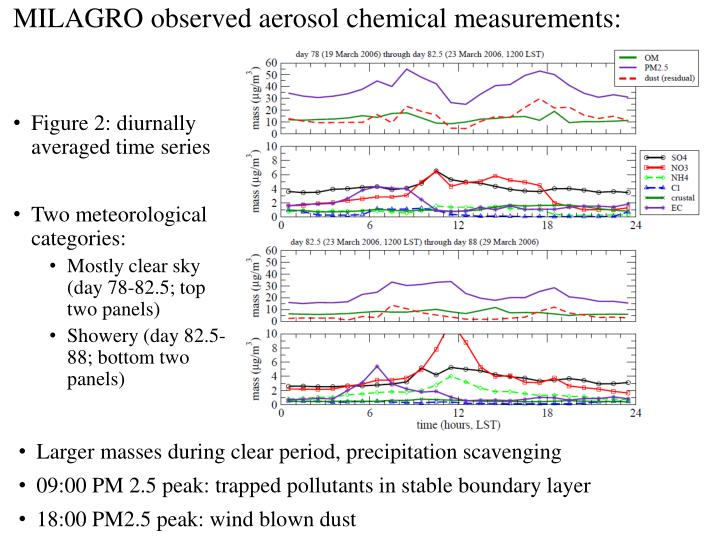 MILAGRO observed aerosol chemical measurements:
