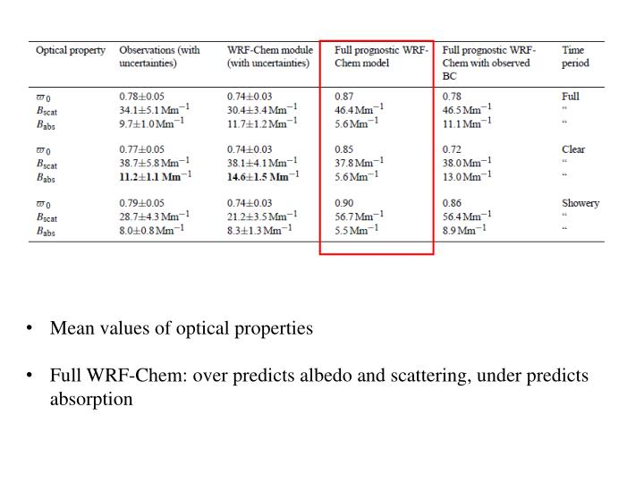 Mean values of optical properties