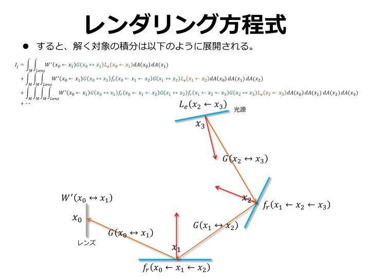 レンダリング方程式