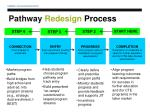 pathway redesign process