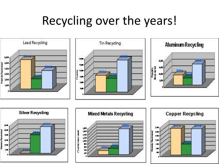 Recycling over the years!