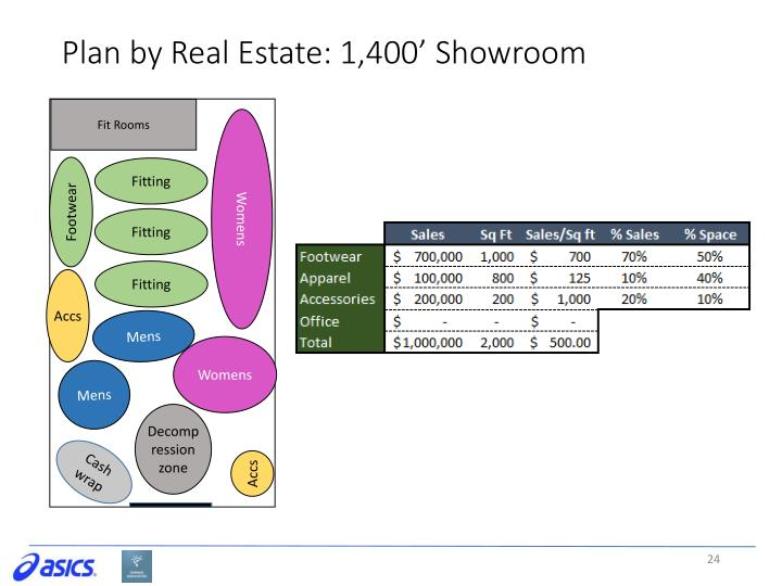Plan by Real Estate: 1,400' Showroom