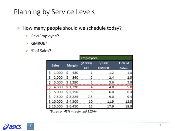 Planning by Service Levels