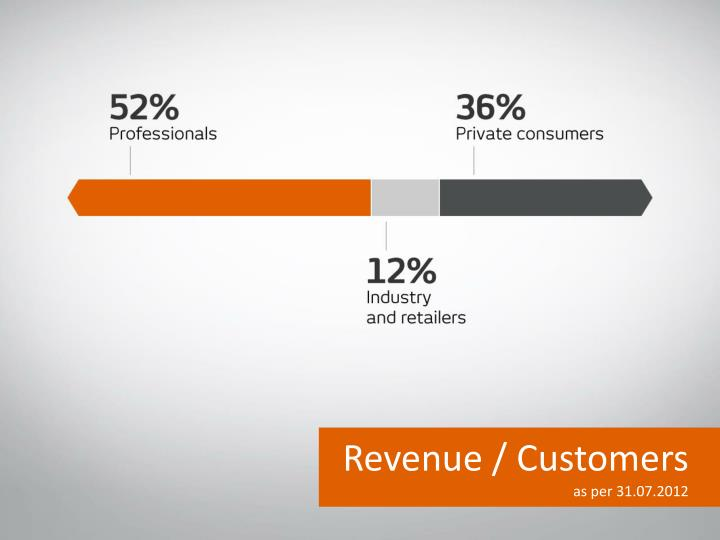 Revenue / Customers
