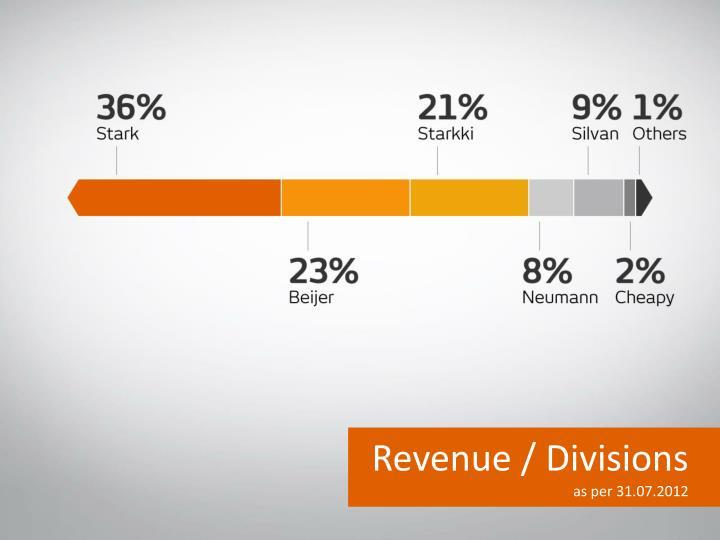 Revenue / Divisions