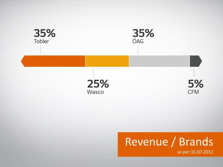Revenue / Brands
