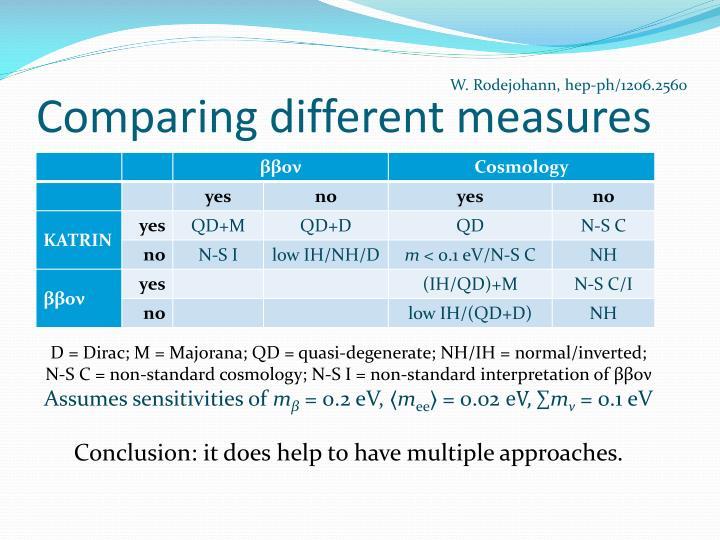Comparing different measures