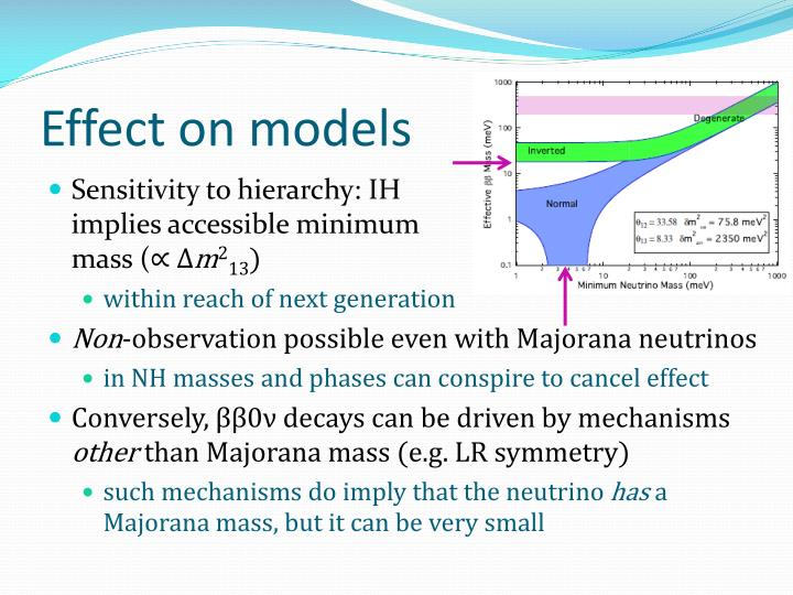 Effect on models