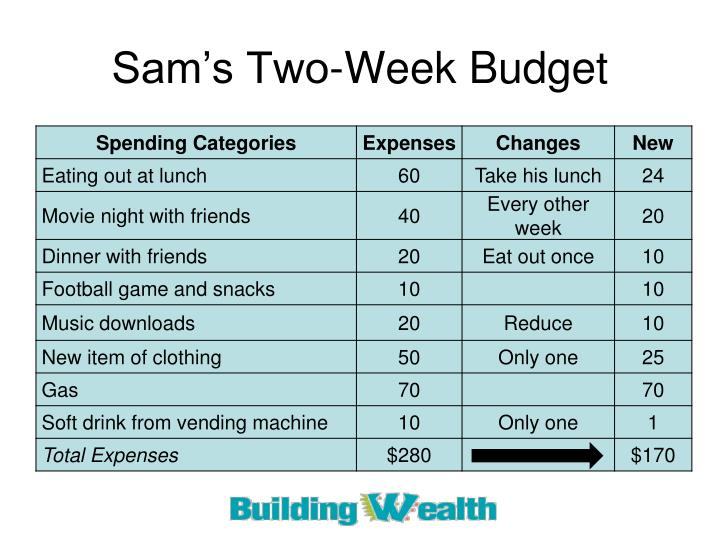 Sam's Two-Week Budget