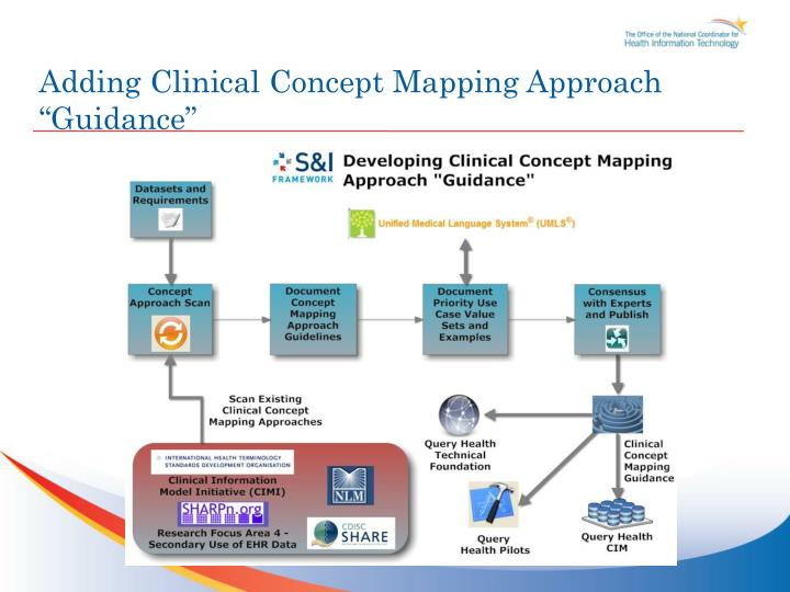 """Adding Clinical Concept Mapping Approach """"Guidance"""""""