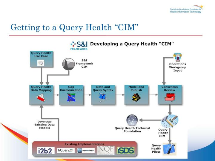 """Getting to a Query Health """"CIM"""""""