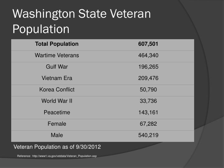 Washington State Veteran Population