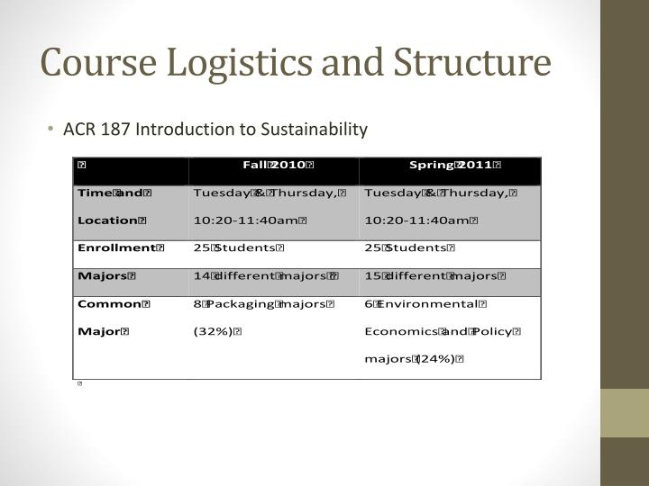Course logistics and structure