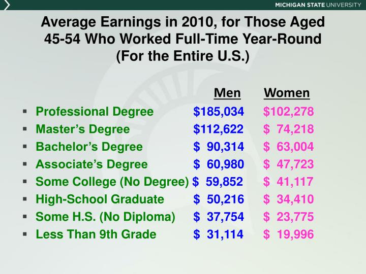 Average Earnings in 2010, for Those Aged
