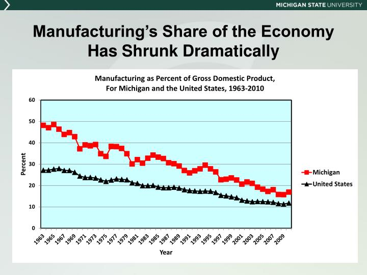 Manufacturing's Share of the Economy Has Shrunk Dramatically