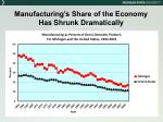 manufacturing s share of the economy has shrunk dramatically
