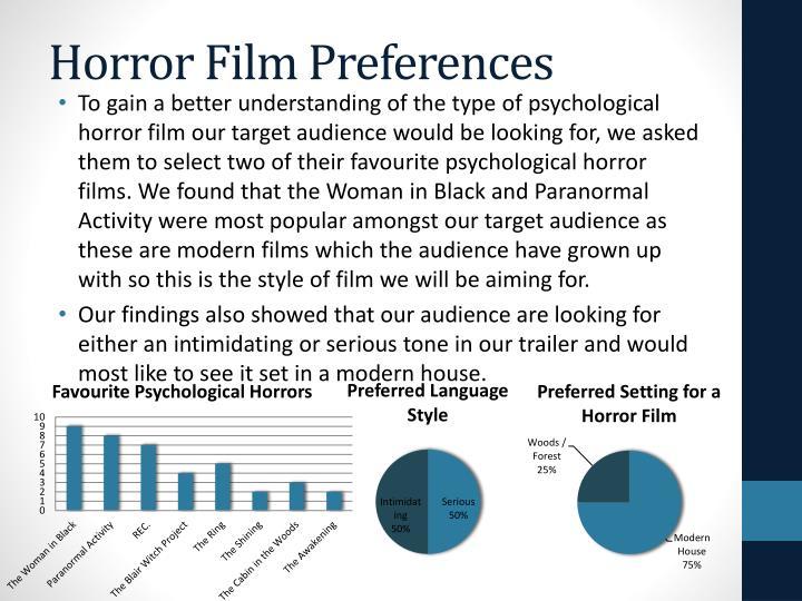 Horror Film Preferences