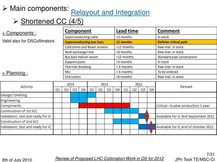 Main components: