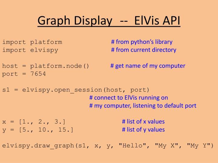 Graph Display  --  ElVis API