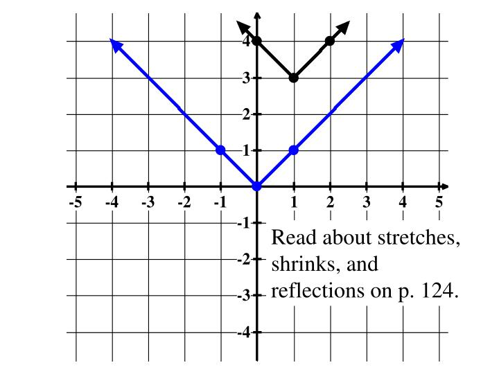 Read about stretches, shrinks, and reflections on p. 124.