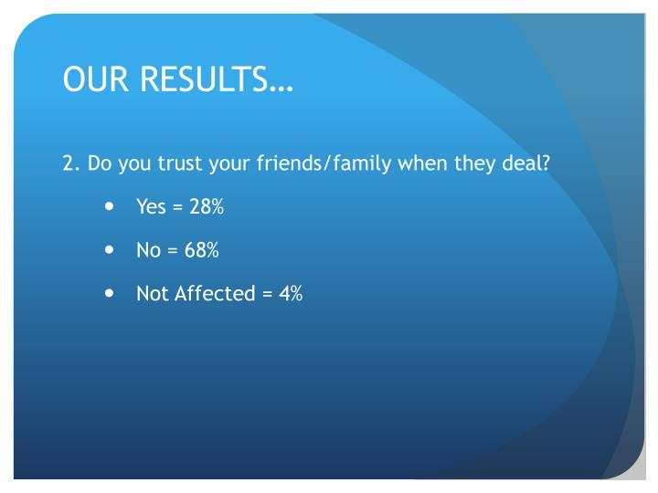 OUR RESULTS…