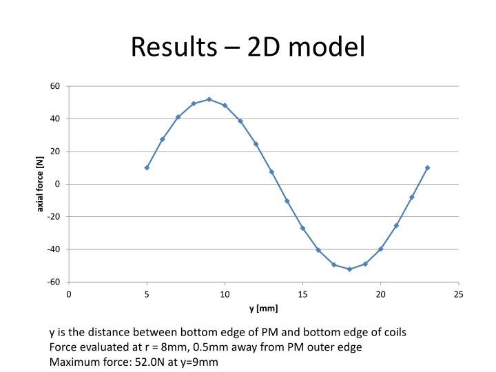 Results – 2D model