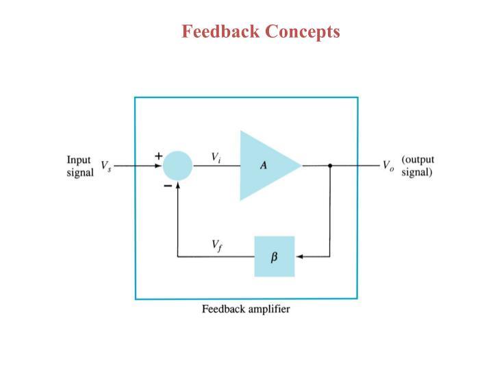 Feedback Concepts