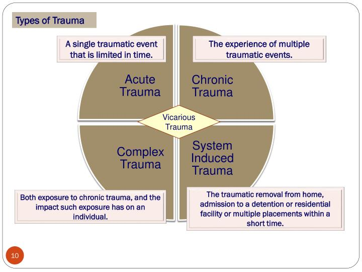 Types of Trauma