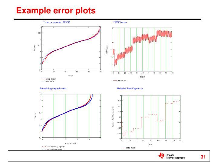 Example error plots