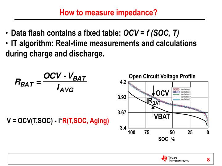 How to measure impedance?