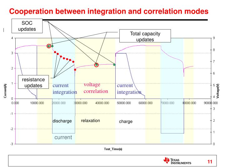 Cooperation between integration and correlation modes