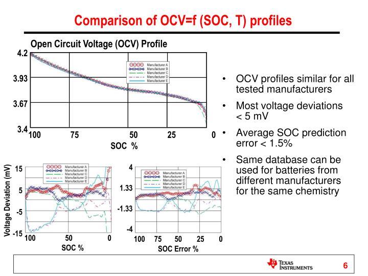 Open Circuit Voltage (OCV) Profile