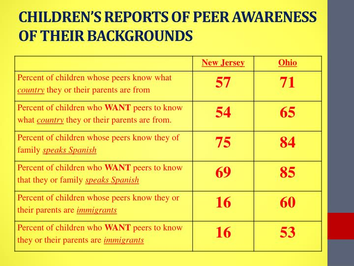 CHILDREN'S REPORTS OF PEER AWARENESS OF THEIR BACKGROUNDS